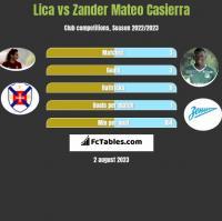Lica vs Zander Mateo Casierra h2h player stats