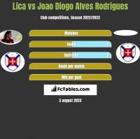 Lica vs Joao Diogo Alves Rodrigues h2h player stats