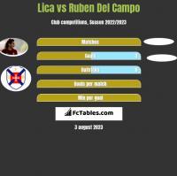 Lica vs Ruben Del Campo h2h player stats