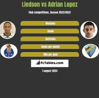 Liedson vs Adrian Lopez h2h player stats