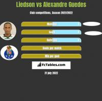 Liedson vs Alexandre Guedes h2h player stats