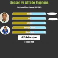 Liedson vs Alfredo Stephens h2h player stats
