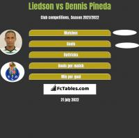 Liedson vs Dennis Pineda h2h player stats
