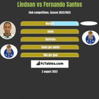 Liedson vs Fernando Santos h2h player stats