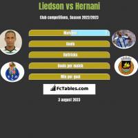 Liedson vs Hernani h2h player stats