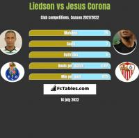 Liedson vs Jesus Corona h2h player stats