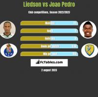 Liedson vs Joao Pedro h2h player stats