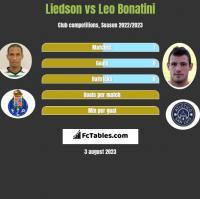 Liedson vs Leo Bonatini h2h player stats