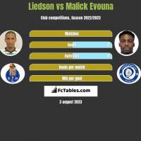 Liedson vs Malick Evouna h2h player stats