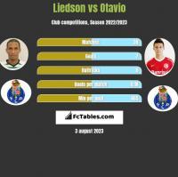 Liedson vs Otavio h2h player stats