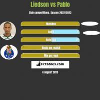 Liedson vs Pablo h2h player stats