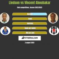 Liedson vs Vincent Aboubakar h2h player stats
