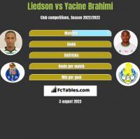 Liedson vs Yacine Brahimi h2h player stats