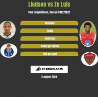 Liedson vs Ze Luis h2h player stats