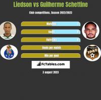 Liedson vs Guilherme Schettine h2h player stats
