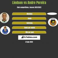 Liedson vs Andre Pereira h2h player stats