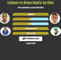 Liedson vs Bruno Duarte da Silva h2h player stats