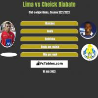 Lima vs Cheick Diabate h2h player stats