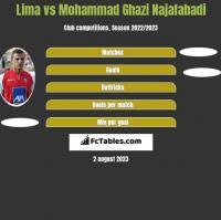 Lima vs Mohammad Ghazi Najafabadi h2h player stats