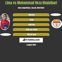 Lima vs Mohammad Reza Khalatbari h2h player stats