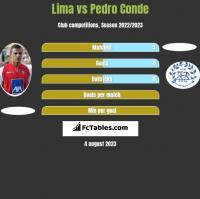 Lima vs Pedro Conde h2h player stats