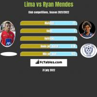 Lima vs Ryan Mendes h2h player stats