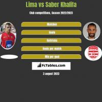 Lima vs Saber Khalifa h2h player stats