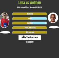 Lima vs Welliton h2h player stats