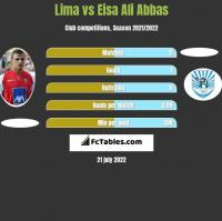 Lima vs Eisa Ali Abbas h2h player stats