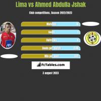 Lima vs Ahmed Abdulla Jshak h2h player stats