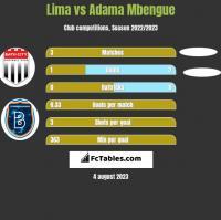Lima vs Adama Mbengue h2h player stats