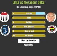Lima vs Alexander Djiku h2h player stats