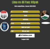 Lima vs Ali Faez Atiyah h2h player stats