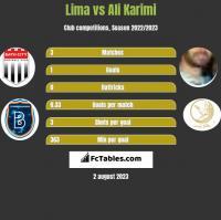 Lima vs Ali Karimi h2h player stats