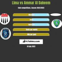 Lima vs Ammar Al Daheem h2h player stats