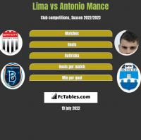 Lima vs Antonio Mance h2h player stats