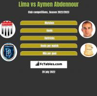 Lima vs Aymen Abdennour h2h player stats