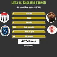Lima vs Baissama Sankoh h2h player stats