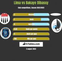 Lima vs Bakaye Dibassy h2h player stats