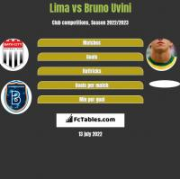 Lima vs Bruno Uvini h2h player stats