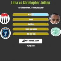 Lima vs Christopher Jullien h2h player stats