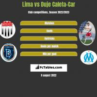 Lima vs Duje Caleta-Car h2h player stats