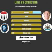 Lima vs Emil Krafth h2h player stats