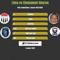 Lima vs Emmanuel Imorou h2h player stats
