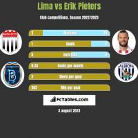 Lima vs Erik Pieters h2h player stats