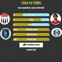 Lima vs Fabio h2h player stats