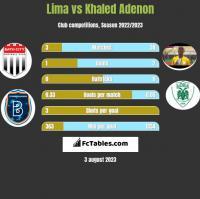 Lima vs Khaled Adenon h2h player stats