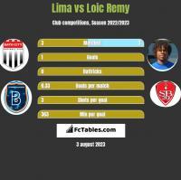 Lima vs Loic Remy h2h player stats