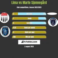 Lima vs Marte Sjønnegård h2h player stats