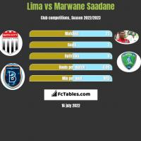 Lima vs Marwane Saadane h2h player stats